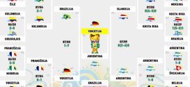 Finalinio etapo turnyrinė lentelė 2014 metų Pasaulio Futbolo Čempionatas